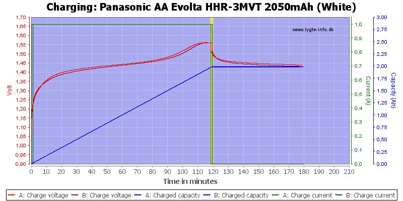 Panasonic%20AA%20Evolta%20HHR-3MVT%202050mAh%20(White)-Charge