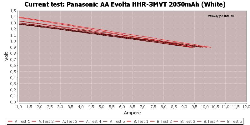 Panasonic%20AA%20Evolta%20HHR-3MVT%202050mAh%20(White)-CurrentTest