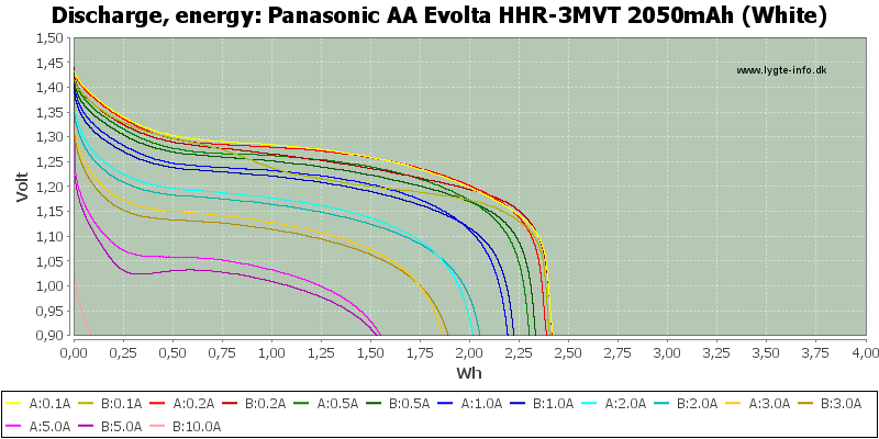 Panasonic%20AA%20Evolta%20HHR-3MVT%202050mAh%20(White)-Energy