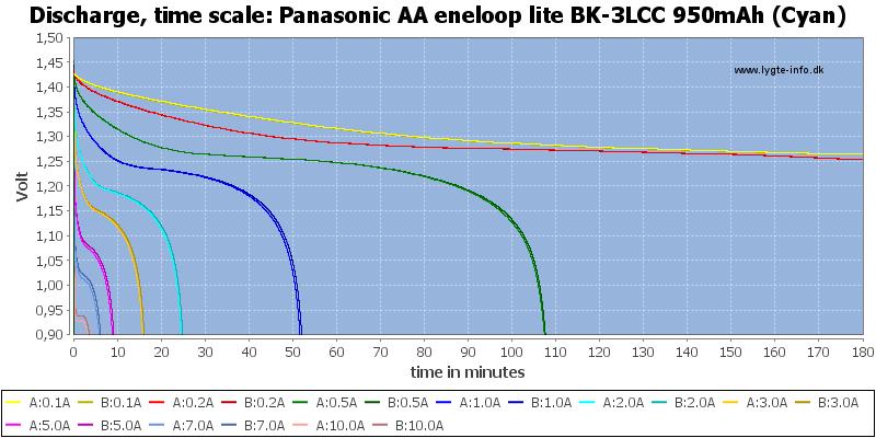 Panasonic%20AA%20eneloop%20lite%20BK-3LCC%20950mAh%20(Cyan)-CapacityTime