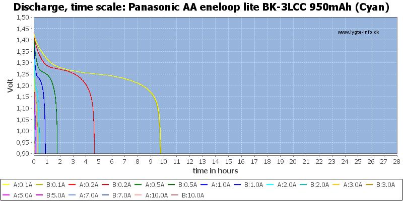 Panasonic%20AA%20eneloop%20lite%20BK-3LCC%20950mAh%20(Cyan)-CapacityTimeHours