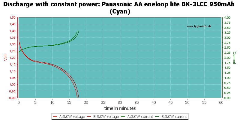 Panasonic%20AA%20eneloop%20lite%20BK-3LCC%20950mAh%20(Cyan)-PowerLoadTime