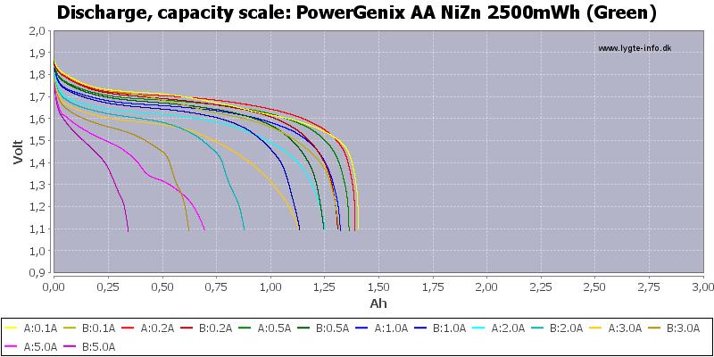 PowerGenix%20AA%20NiZn%202500mWh%20(Green)-Capacity