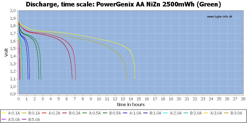 PowerGenix%20AA%20NiZn%202500mWh%20(Green)-CapacityTimeHours