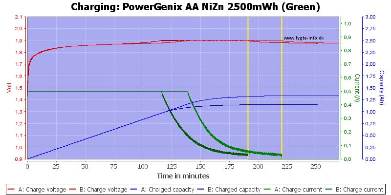 PowerGenix%20AA%20NiZn%202500mWh%20(Green)-Charge