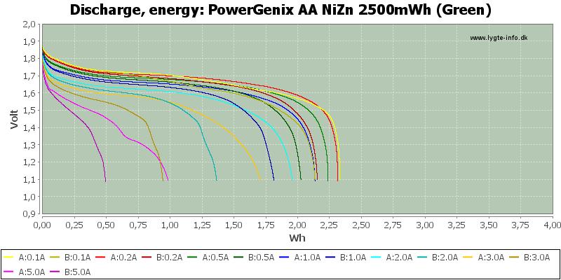 PowerGenix%20AA%20NiZn%202500mWh%20(Green)-Energy