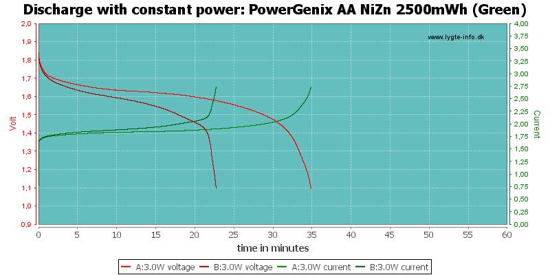 PowerGenix%20AA%20NiZn%202500mWh%20(Green)-PowerLoadTime