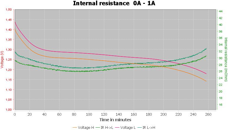 Discharge-Ravpower%20AA%202600mAh%20%28Black-cyan%29-pulse-1.0%2010%2010-IR
