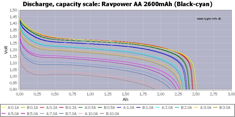 Ravpower%20AA%202600mAh%20(Black-cyan)-Capacity