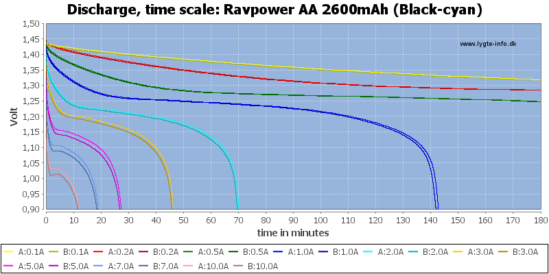 Ravpower%20AA%202600mAh%20(Black-cyan)-CapacityTime