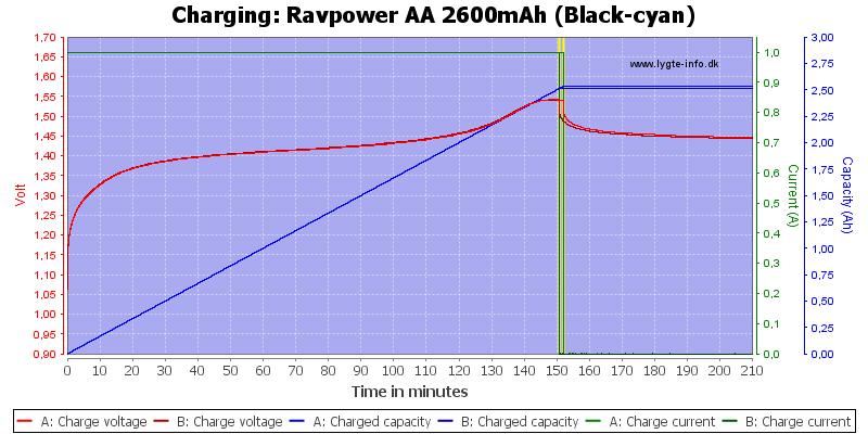 Ravpower%20AA%202600mAh%20(Black-cyan)-Charge