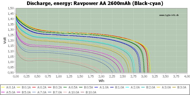 Ravpower%20AA%202600mAh%20(Black-cyan)-Energy
