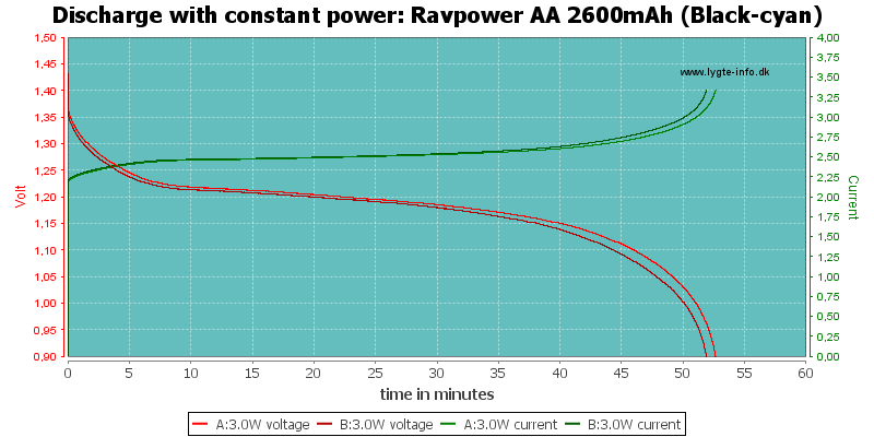 Ravpower%20AA%202600mAh%20(Black-cyan)-PowerLoadTime