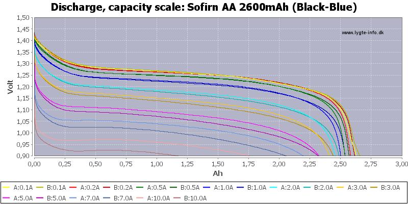 Sofirn%20AA%202600mAh%20(Black-Blue)-Capacity