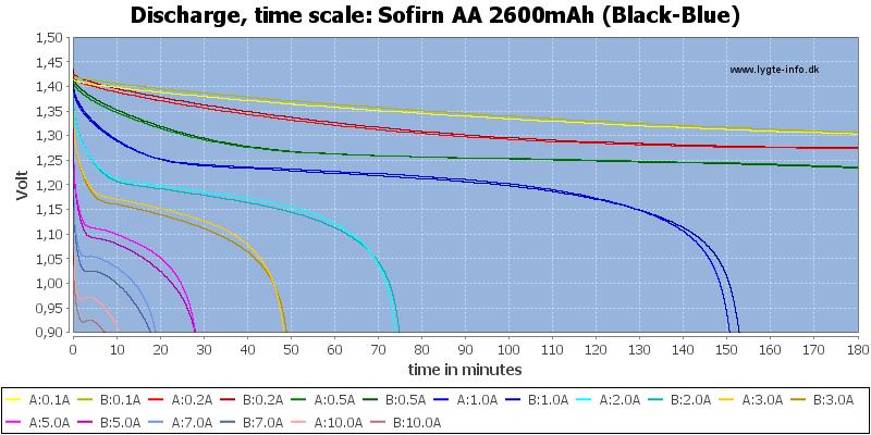 Sofirn%20AA%202600mAh%20(Black-Blue)-CapacityTime