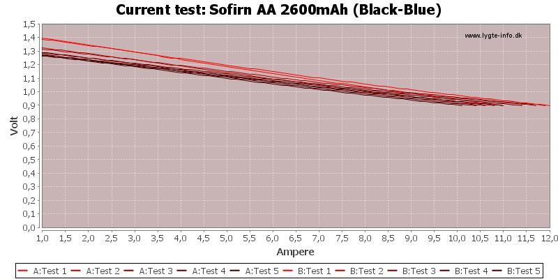 Sofirn%20AA%202600mAh%20(Black-Blue)-CurrentTest