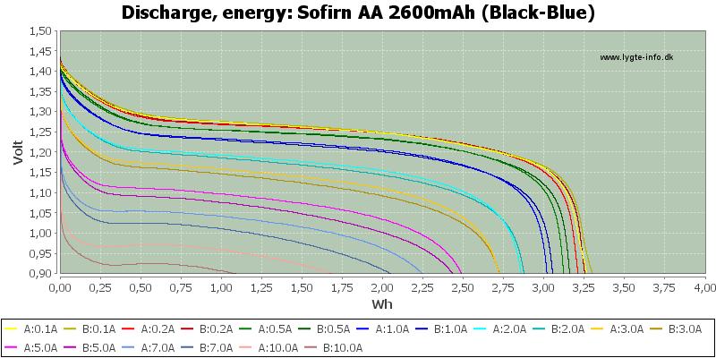 Sofirn%20AA%202600mAh%20(Black-Blue)-Energy