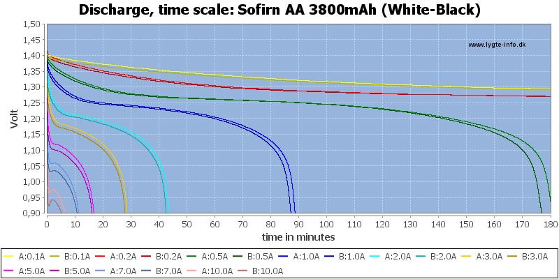Sofirn%20AA%203800mAh%20(White-Black)-CapacityTime
