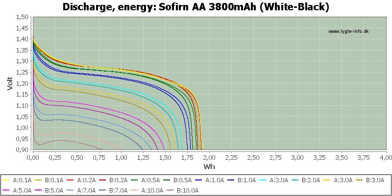 Sofirn%20AA%203800mAh%20(White-Black)-Energy