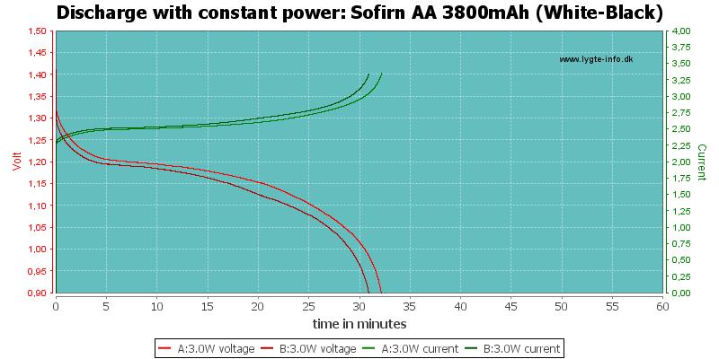 Sofirn%20AA%203800mAh%20(White-Black)-PowerLoadTime