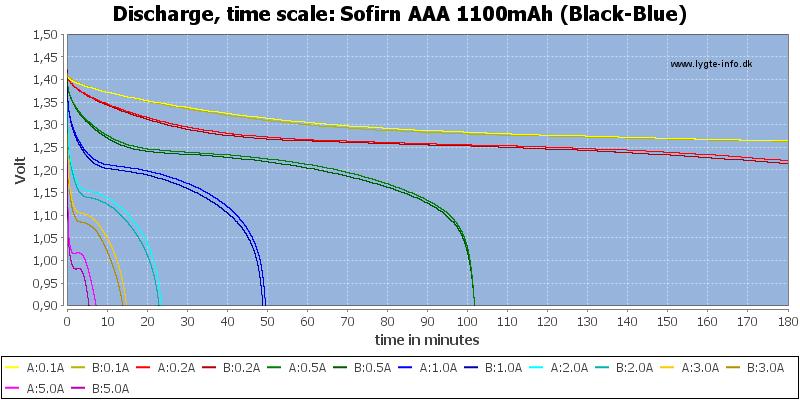 Sofirn%20AAA%201100mAh%20(Black-Blue)-CapacityTime
