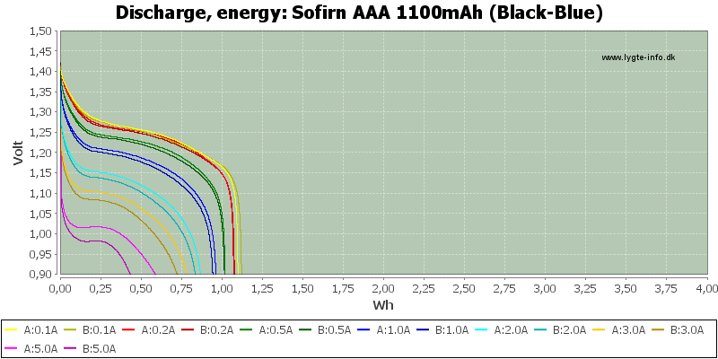 Sofirn%20AAA%201100mAh%20(Black-Blue)-Energy