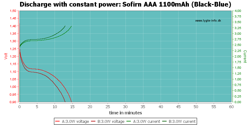Sofirn%20AAA%201100mAh%20(Black-Blue)-PowerLoadTime