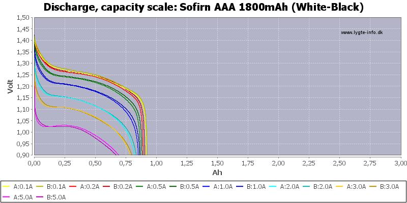 Sofirn%20AAA%201800mAh%20(White-Black)-Capacity