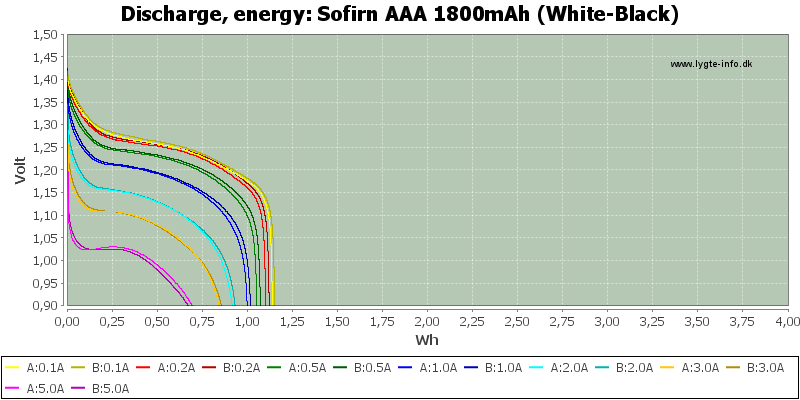 Sofirn%20AAA%201800mAh%20(White-Black)-Energy
