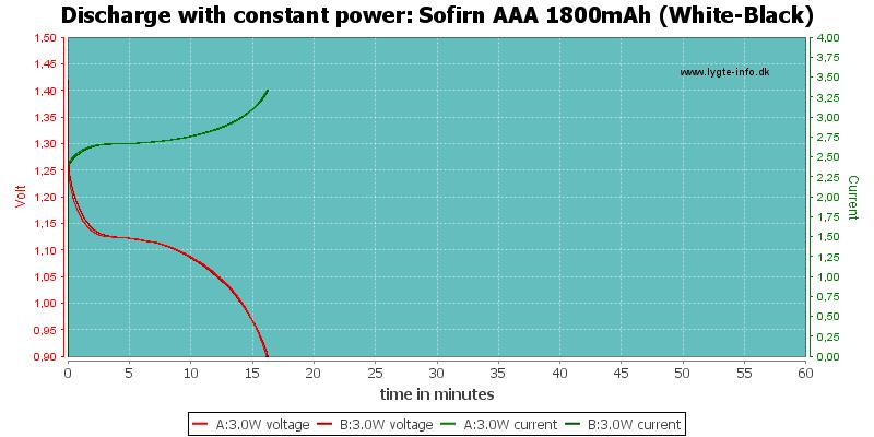Sofirn%20AAA%201800mAh%20(White-Black)-PowerLoadTime
