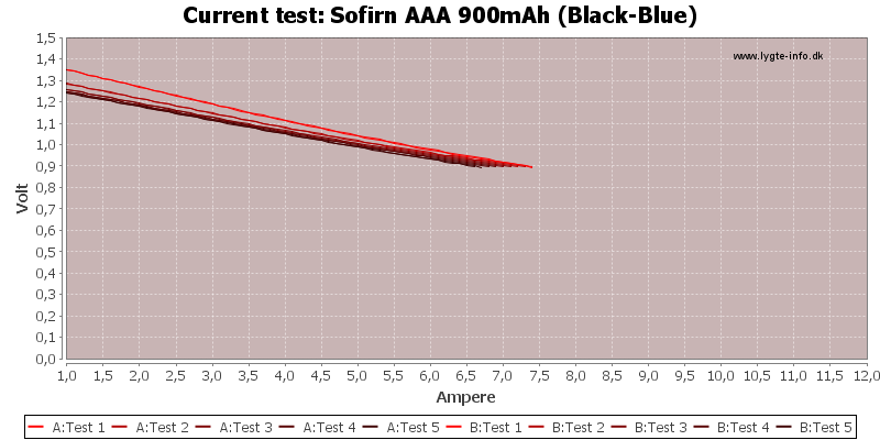 Sofirn%20AAA%20900mAh%20(Black-Blue)-CurrentTest