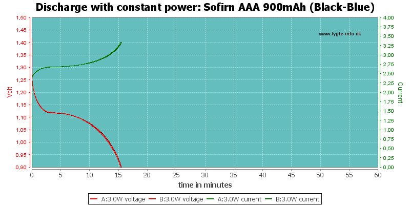 Sofirn%20AAA%20900mAh%20(Black-Blue)-PowerLoadTime