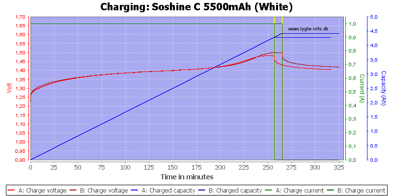 Soshine%20C%205500mAh%20(White)-Charge