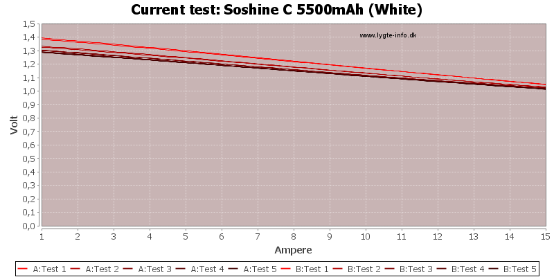 Soshine%20C%205500mAh%20(White)-CurrentTest