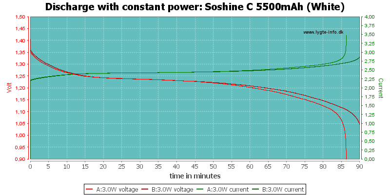 Soshine%20C%205500mAh%20(White)-PowerLoadTime