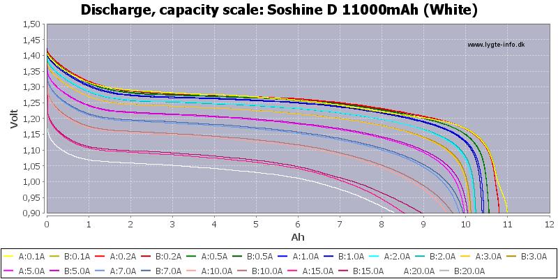 Soshine%20D%2011000mAh%20(White)-Capacity