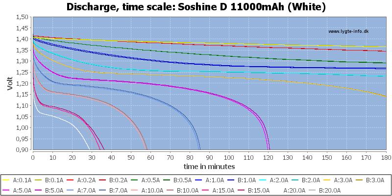 Soshine%20D%2011000mAh%20(White)-CapacityTime