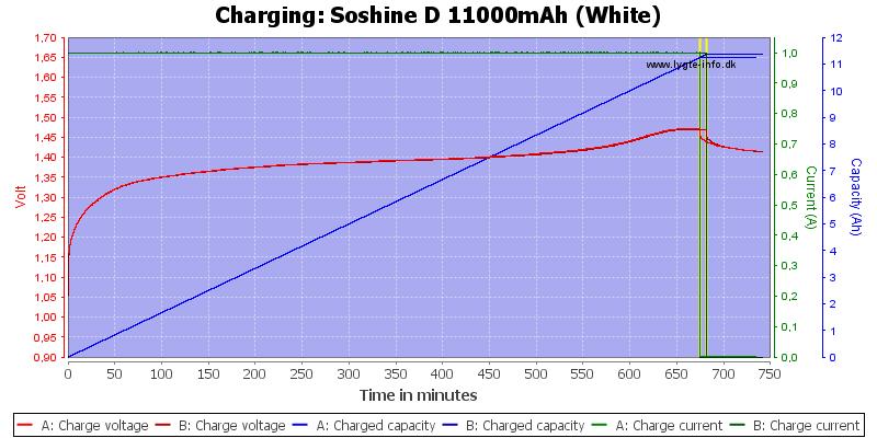 Soshine%20D%2011000mAh%20(White)-Charge