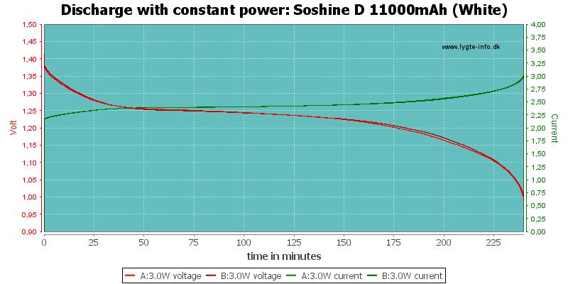 Soshine%20D%2011000mAh%20(White)-PowerLoadTime