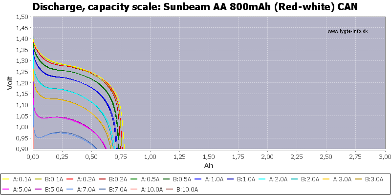 Sunbeam%20AA%20800mAh%20(Red-white)%20CAN-Capacity