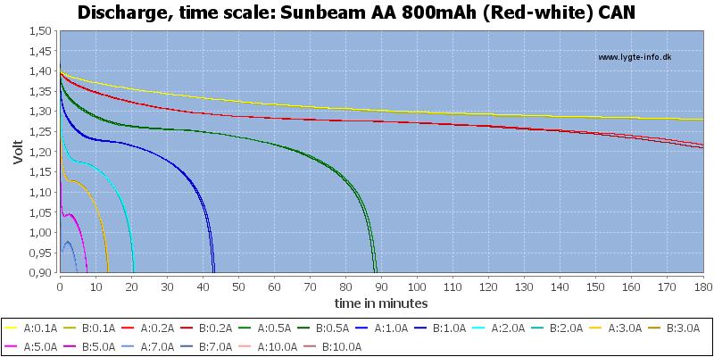 Sunbeam%20AA%20800mAh%20(Red-white)%20CAN-CapacityTime