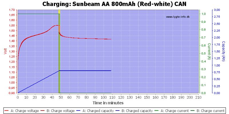 Sunbeam%20AA%20800mAh%20(Red-white)%20CAN-Charge