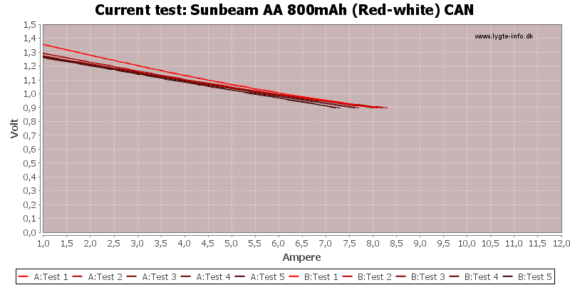 Sunbeam%20AA%20800mAh%20(Red-white)%20CAN-CurrentTest