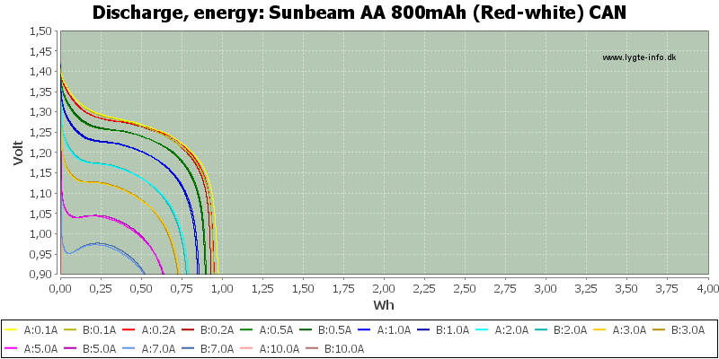 Sunbeam%20AA%20800mAh%20(Red-white)%20CAN-Energy