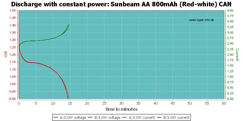 Sunbeam%20AA%20800mAh%20(Red-white)%20CAN-PowerLoadTime