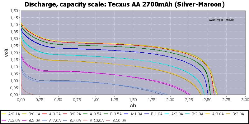 Tecxus%20AA%202700mAh%20(Silver-Maroon)-Capacity