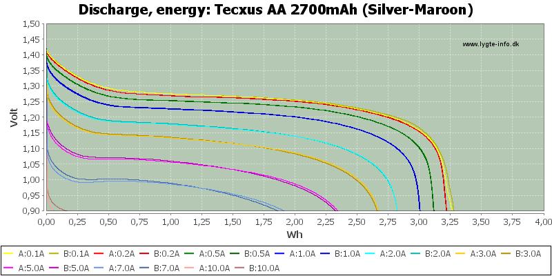Tecxus%20AA%202700mAh%20(Silver-Maroon)-Energy