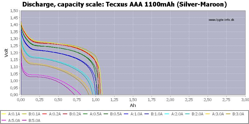 Tecxus%20AAA%201100mAh%20(Silver-Maroon)-Capacity