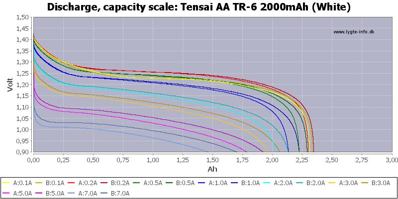 Tensai%20AA%20TR-6%202000mAh%20(White)-Capacity