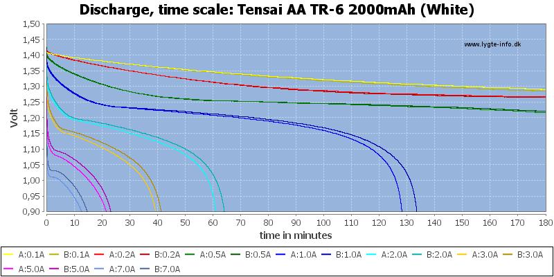Tensai%20AA%20TR-6%202000mAh%20(White)-CapacityTime
